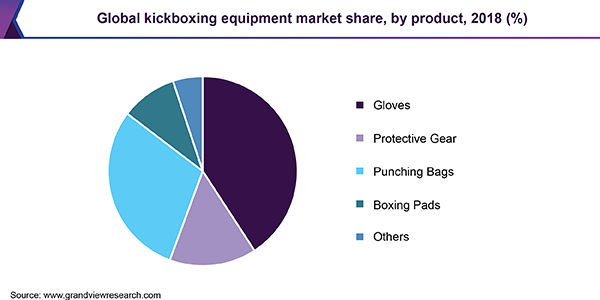 Global kickboxing equipment market share, by product, 2018 (%)