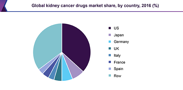 Global kidney cancer drugs market share, by country, 2016 (%)