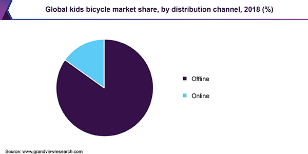 Global kids bicycle market