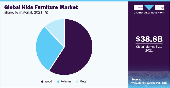 Global kids furniture Market