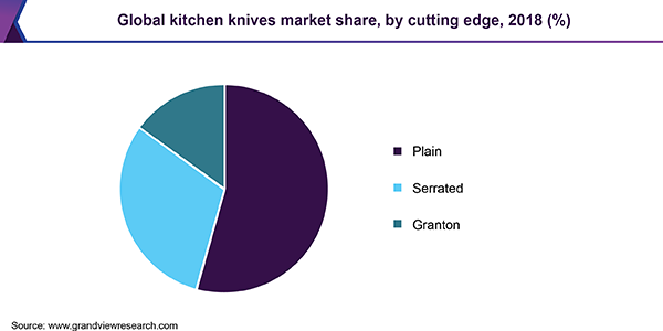 Global kitchen knives market share, by cutting edge, 2018 (%)