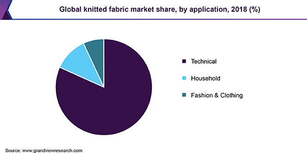 Global knitted fabric market