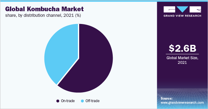 Global kombucha market share, by flavor, 2019 (%)