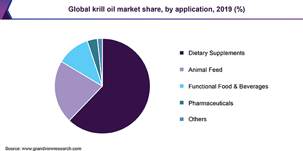 Global krill oil market share