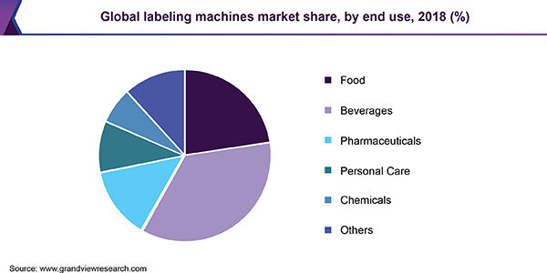 Global labeling machines market share