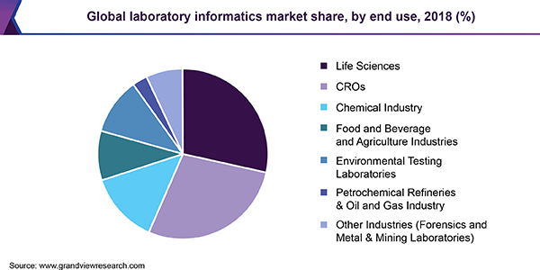 Global laboratory informatics market share by region, 2016(%)