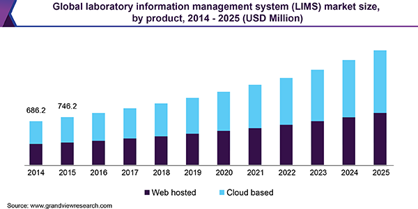 Global laboratory information management system (LIMS) market