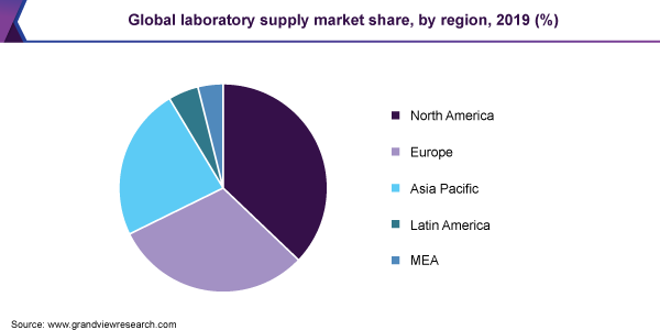 Global laboratory supply market share, by region, 2019 (%)