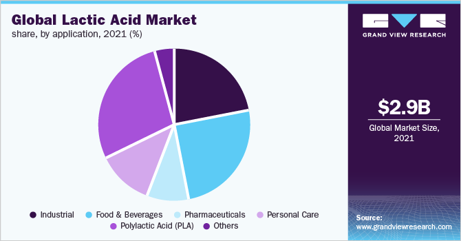 Global lactic acid market
