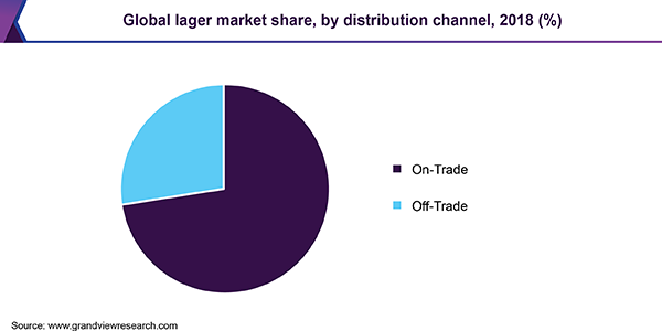 Global lager market