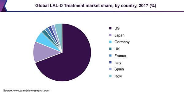 Global LAL-D Treatment market