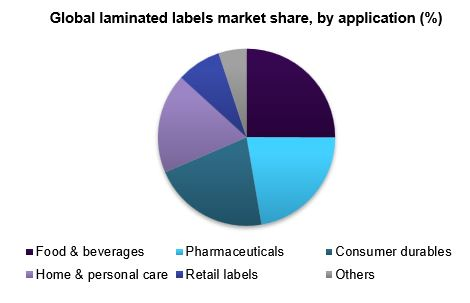 Global laminated labels market