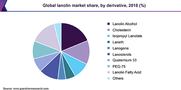 Global lanolin market