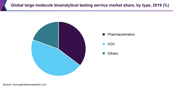 Global large molecule bioanalytical testing service market share