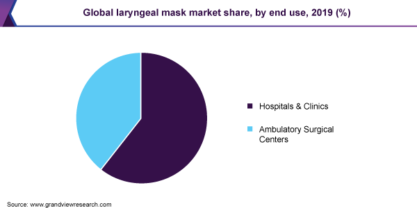 Global laryngeal mask market share, by end use, 2019 (%)