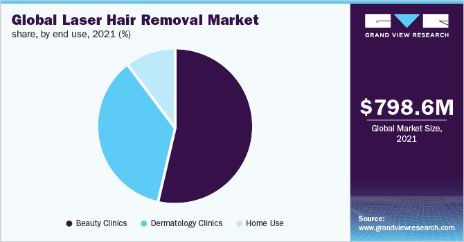 Laser Hair Removal Market Size Global Industry Report 2019 2026