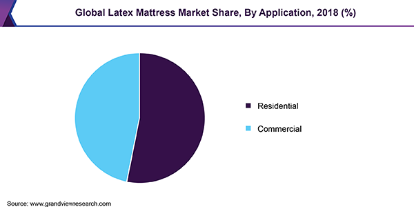 Global Latex Mattress Market