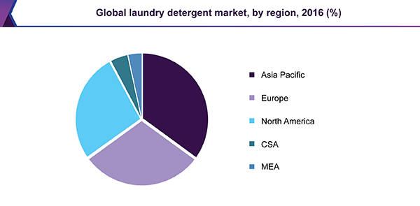 Global laundry detergent market