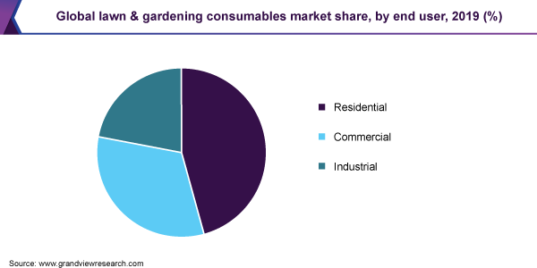 Global lawn & gardening consumables market share, by end user, 2019 (%)