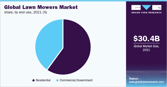 Global lawn mowers market share, by end use, 2019 (%)