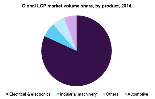 Global LCP market volume share, by product, 2014