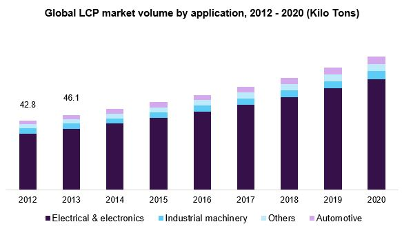 Global LCP market volume by application, 2012 - 2020 (Kilo Tons)