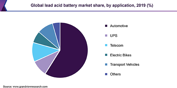 Global lead acid battery market volume, by application, 2015 (%)
