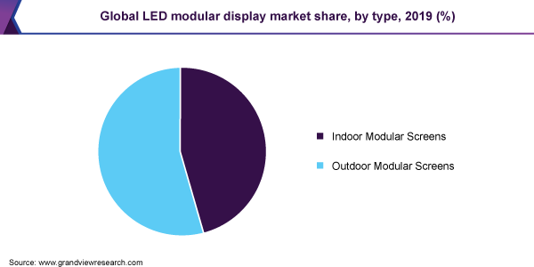 Global LED modular display market share, by type, 2019 (%)