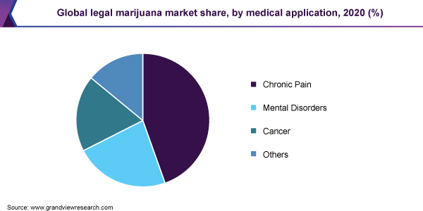 Global legal marijuana market share, by medical application, 2020 (%)