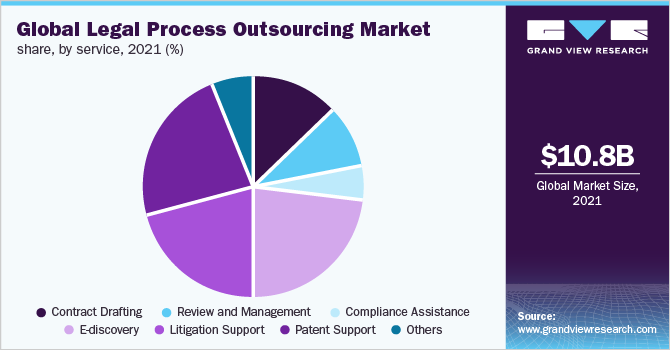 Global Legal Process Outsourcing market