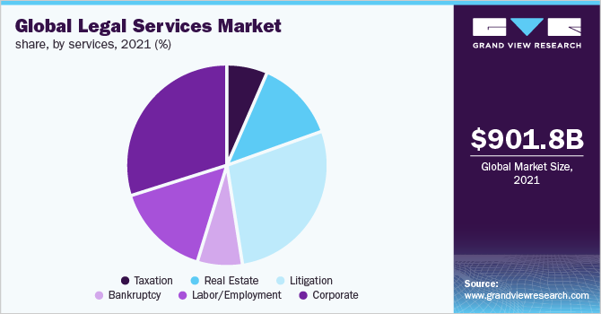 Global legal services market revenue share, by provider, 2018 (%)