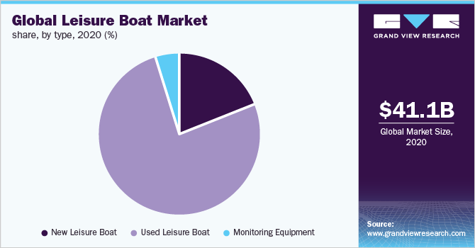 Global leisure boat market share, by type, 2019 (%)