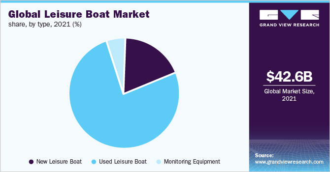 Global leisure boat market