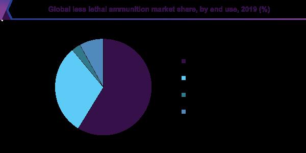 Less Lethal Ammunition Market share