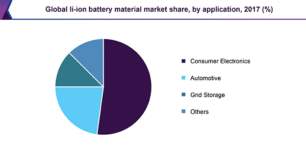Global li-ion battery material market share, by application, 2017 (%)