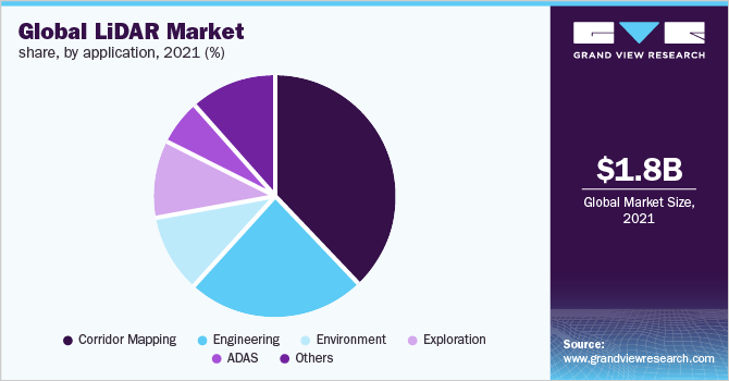 LiDAR Market Size, Share, & Forecast | Industry Analysis Report, 2024