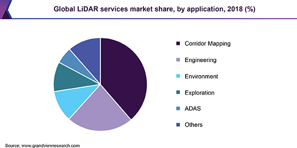 Global LiDAR services market share, by application, 2018 (%)