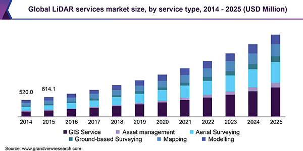 Global LiDAR services market size, by service type, 2014 - 2025 (USD Million)