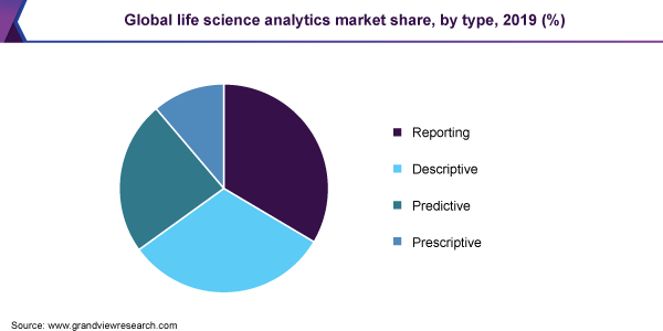 Global life science analytics market share, by type, 2019 (%)