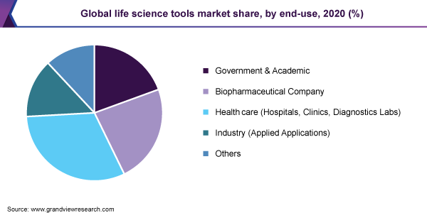 Global life science tools market share
