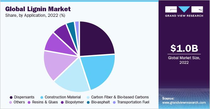 Global lignin market share, by application, 2018 (%)