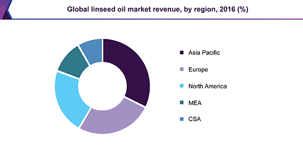 Linseed Oil Market Size & Analysis | Global Industry Report