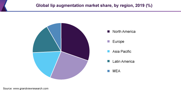 Global lip augmentation market share, by region, 2019 (%)
