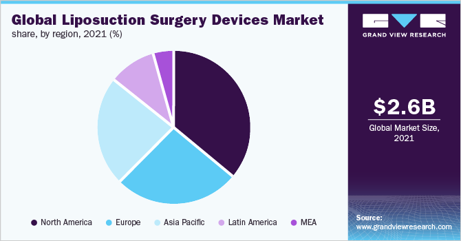 Global liposuction surgery devices market, by region, 2018 (%)