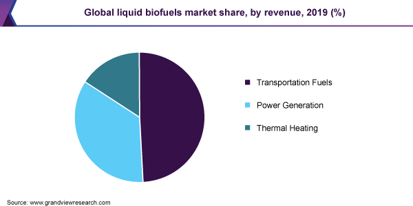 Global liquid biofuels market share, by revenue, 2019 (%)