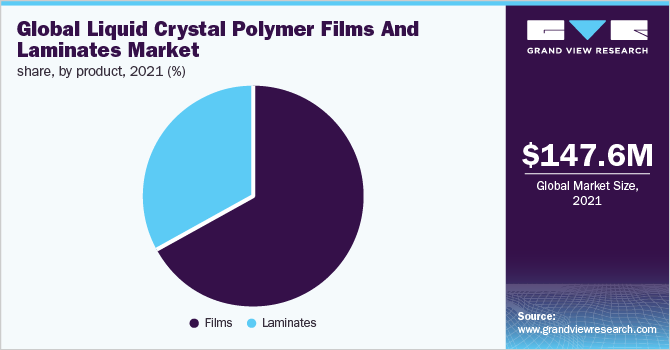 Global Liquid Crystal Polymer films & laminates market