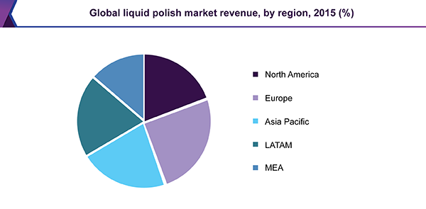 Global liquid polish market