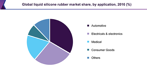 Global liquid silicone rubber market share, by application, 2016 (%)