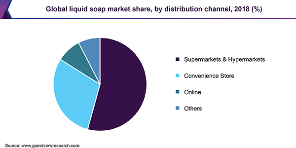 Global liquid soap market
