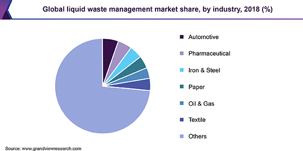Global liquid waste management market